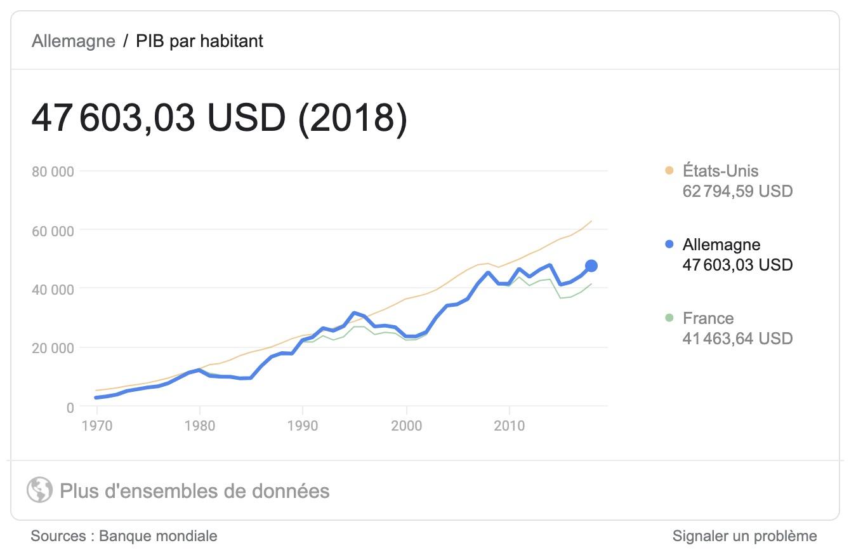 PIB2018Monde