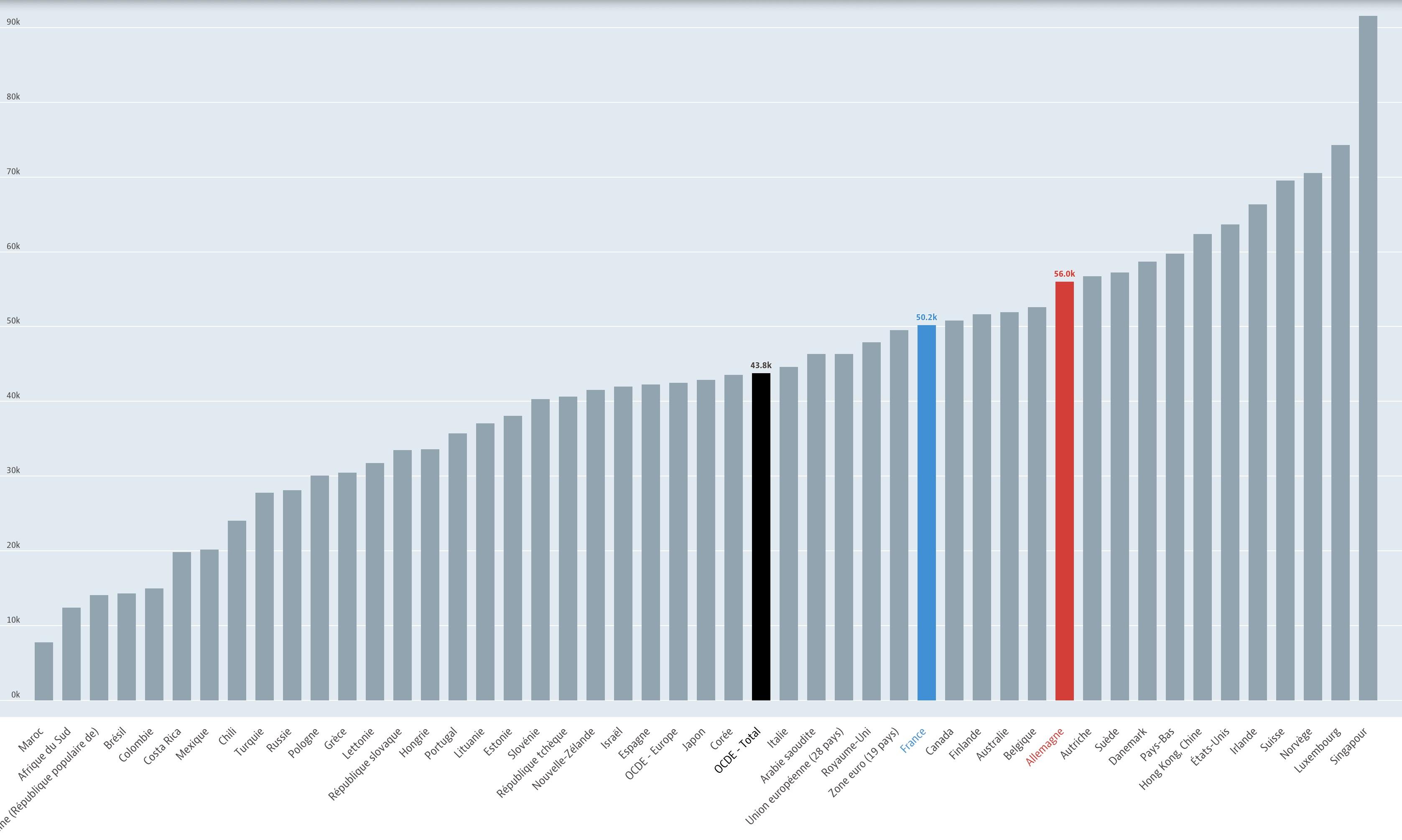 OCDE-RNB2018-Monde